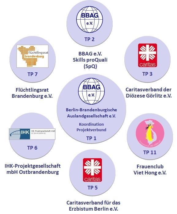BleibNet Brandenburg proQuali Diagramm